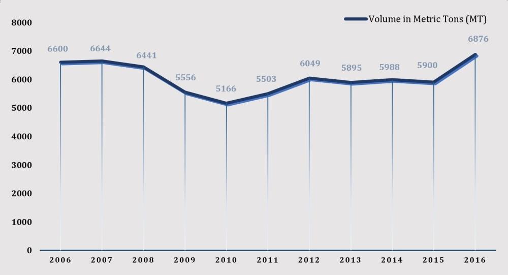 volume trend