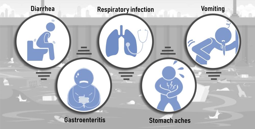 Diseases(2)